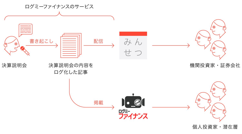 みんせつ_ログミープレスリリース資料_re