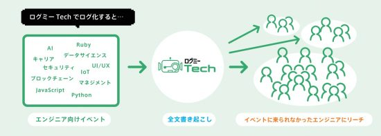 tech_reach